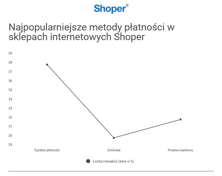shoper-najpopularniejsze-metody-platnosci