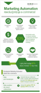 11-marketing-automation-rewolucjonizuje-ecommerce