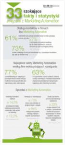 14-33-szokujace-fakty-i-statystyki-zwiazane-z-marketing-automation