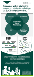 5-customer-value-marketing-nowe-podejscie-do-marketingu