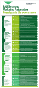 7-salesmanago-marketing-automation-rozwiazania-dla-ecommerce