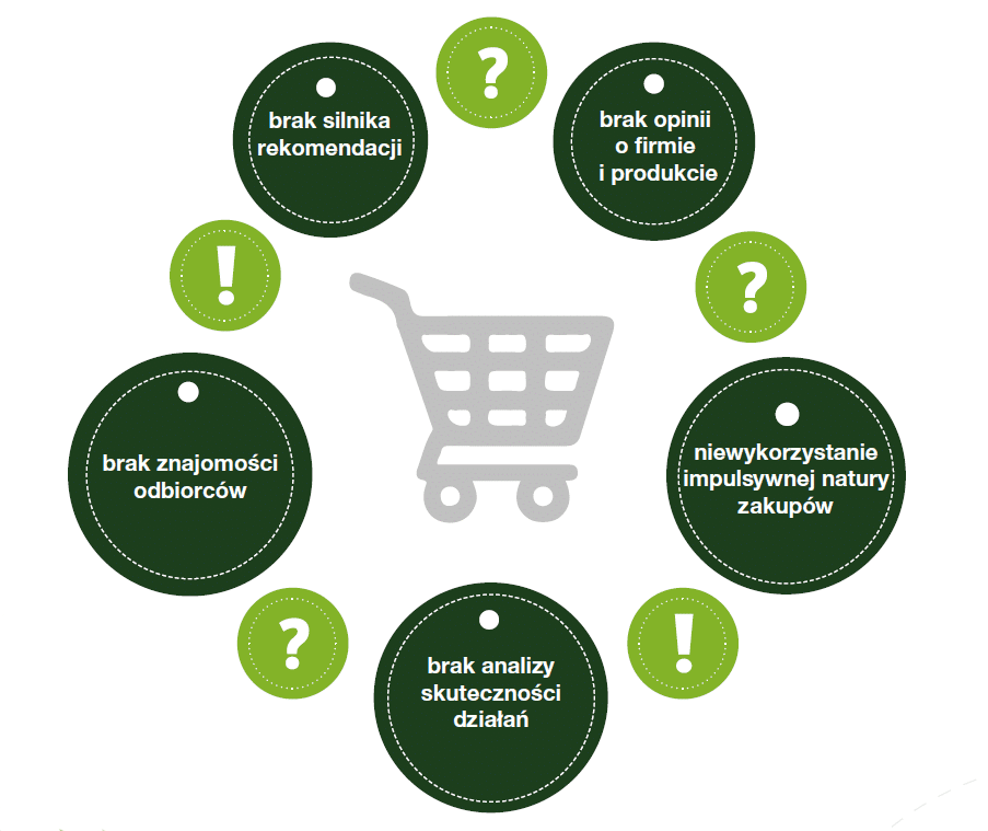 salesmanago-ecommerce-2