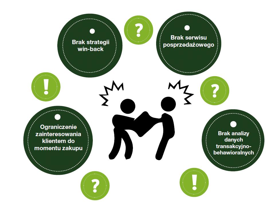 Niska retencja - przyczyny. Źródło: 5 problemów Ecommerce.