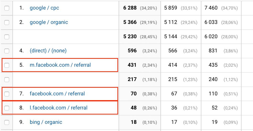 Nieuporządkowany ruch z Facebooka w Google Analytics